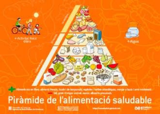 Què es la piràmide alimentaria? Una eina per una alimentació saludable. |  Cuidant Infants